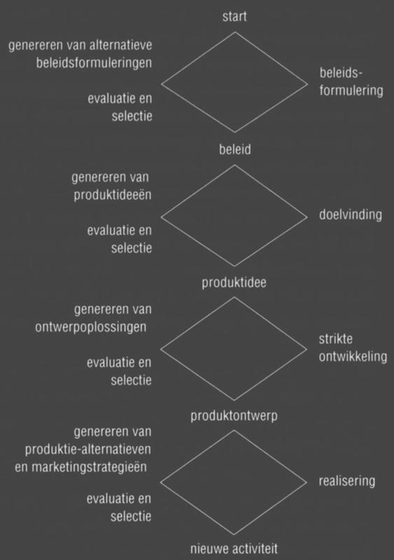 """Het beroemde wybertjesmodel van Roozenburg en Eekels, uit """"Produktontwerpen, structuur en methoden"""""""