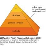 Pyramid Model van Rauth, Köppen, Jobst en Meinel (2010)