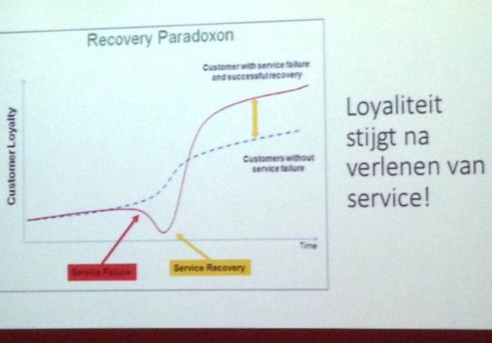 Loyaliteit stijgt na verlenen Service