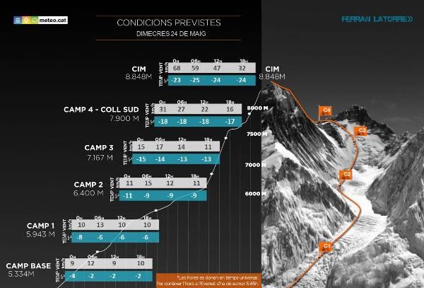 Esta es la previsión para este miércoles 24 de mayo en el Everest