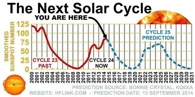 Ciclos solares