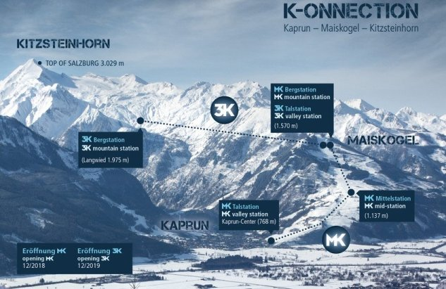 Proyecto karpun-Maiskogel-Kitzsteinhorn