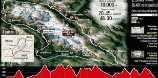Utra Trail Mont Blanc