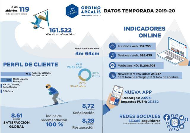 Datos esquiadores Ordino
