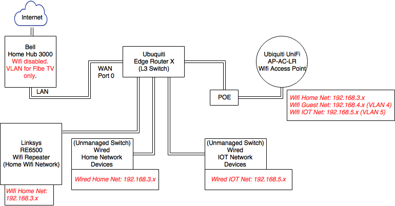 Home Wifi Network Design Review Home Decor