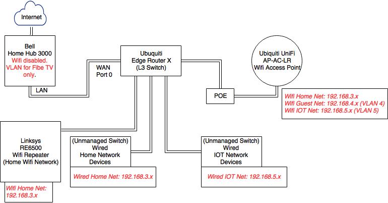 Home Network Segmentation – NIGELAYEN.COM
