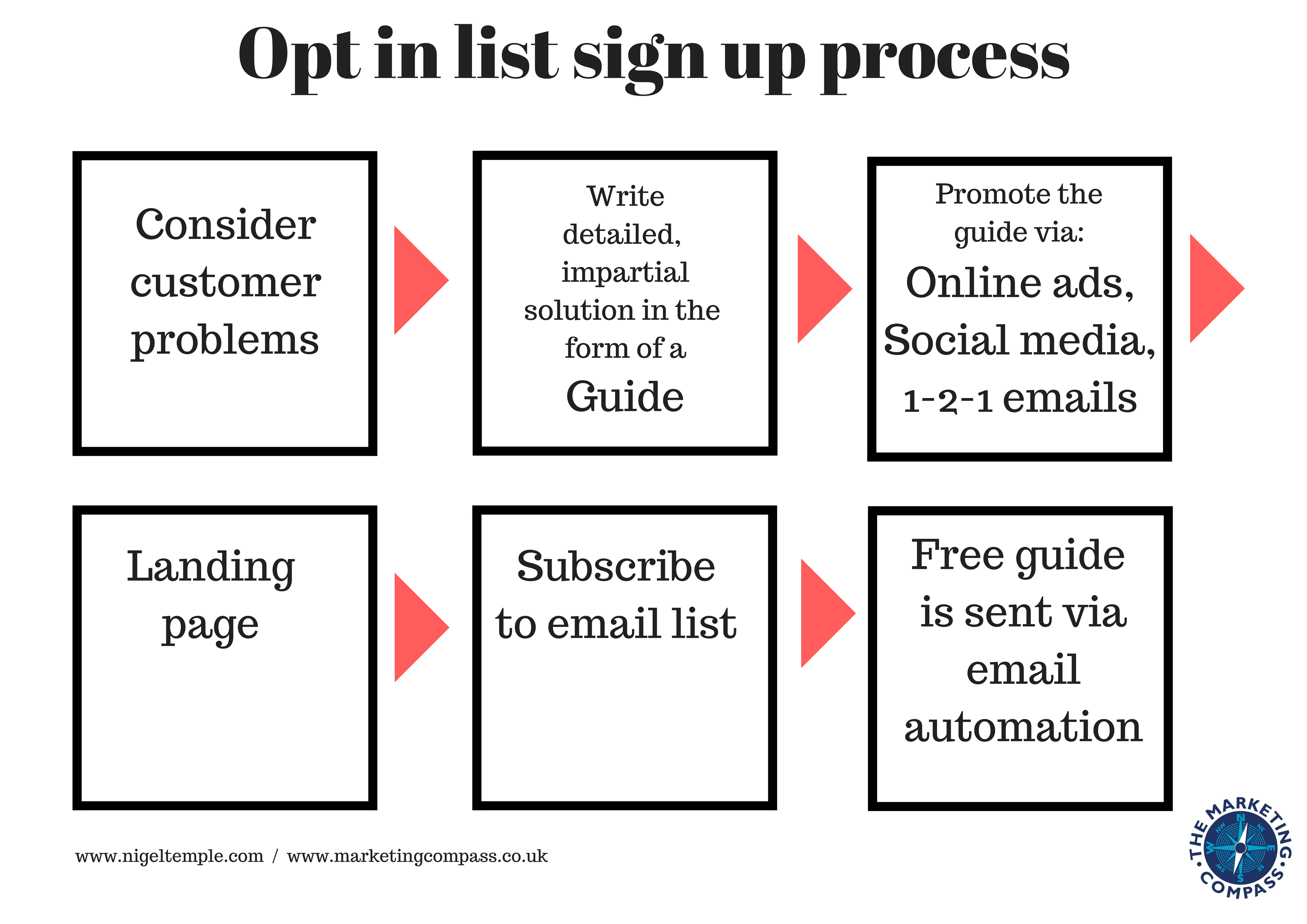 Opt in email list sign up process
