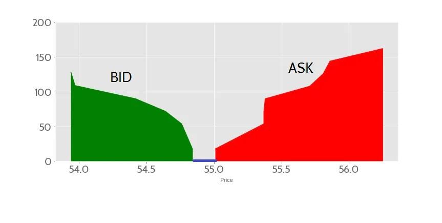 Order book depth - Crypto Trading Mistakes