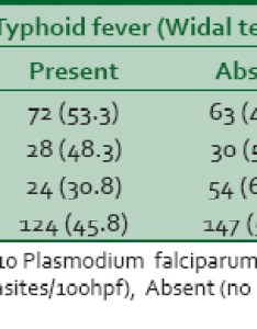 Table relationship between malaria parasite infection and widal test among respondents also typhoid fever in  tertiary hospital nigeria another look at the rh nigeriamedj