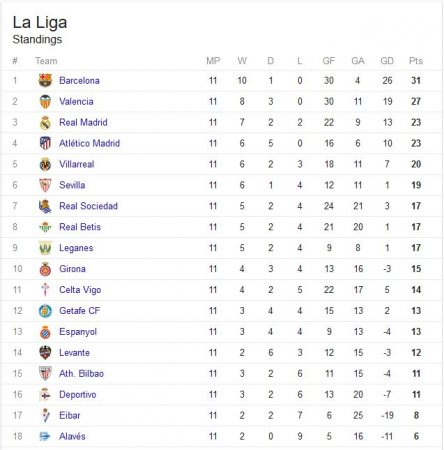Www la liga table come - La liga latest results and table ...
