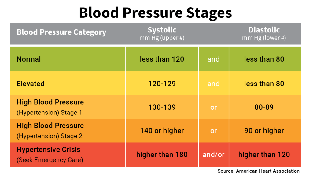 how to manage your blood pressure
