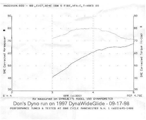 Harley Cv Carb Diagram Awesome Keihin Cv Carburetor