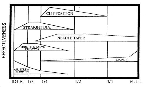 3900 Engine Diagram Carburetor Jet Tuning Effectiveness Guide