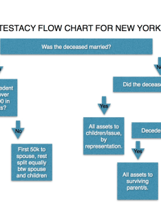 Intestacy flow chart also dying without  will in ny administration and eptl rh nigrolaw