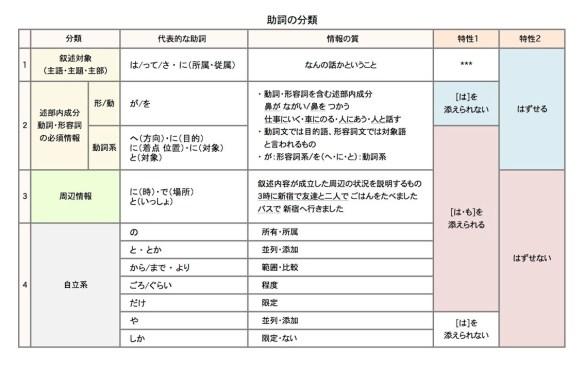 助詞の分類