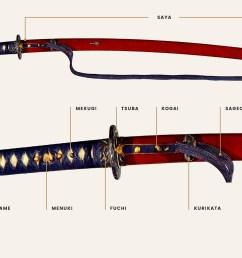 diagrams terminology nihonto diagram of katana saya [ 1575 x 1050 Pixel ]
