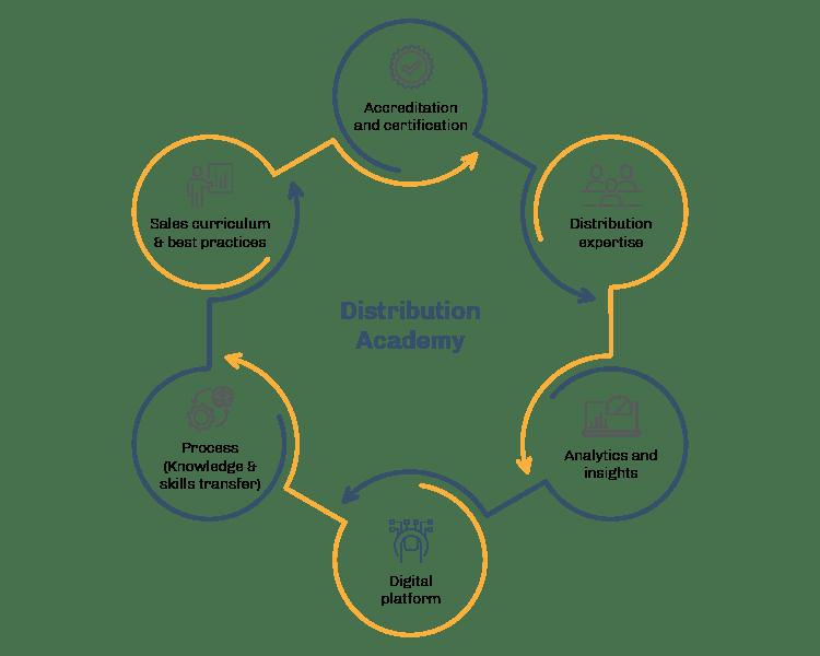 A Transformative Sales Program for the Extended Enterprise