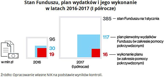Stan Funduszu, plan wydatków i jego wykonanie w latach 2016-2017 (I półrocze) Źródło: Opracowanie własne NIK na podstawie wyników kontroli.