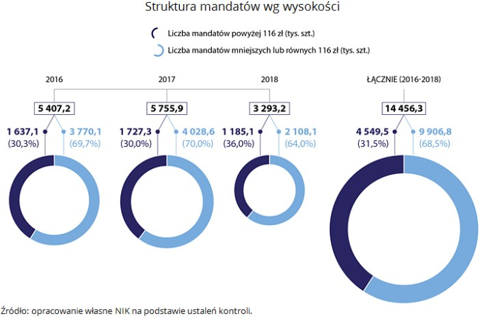 Struktura mandatów wg wysokości. Źródło: opracowanie własne NIK na podstawie ustaleń kontroli.