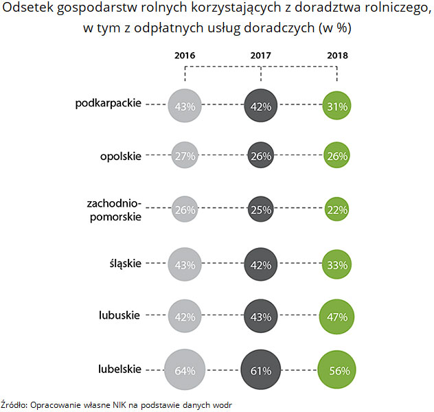 Odsetek gospodarstw rolnych korzystających z doradztwa rolniczego, w tym z odpłatnych usług doradczych (w %). Źródło: Opracowanie własne NIK na podstawie danych wodr