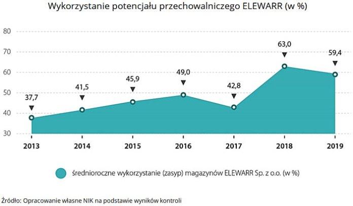 Wykorzystanie potencjału przechowalniczego ELEWARR (w %). Źródło: Opracowanie własne NIK na podstawie wyników kontroli.