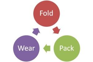 FoldPackWearLPM
