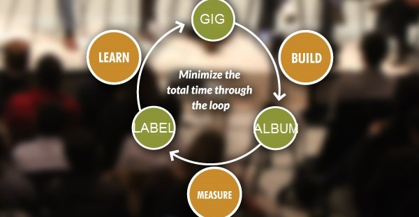 rockband_methodology_diagram