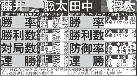 藤井聡太六段と田中将大投手比較表