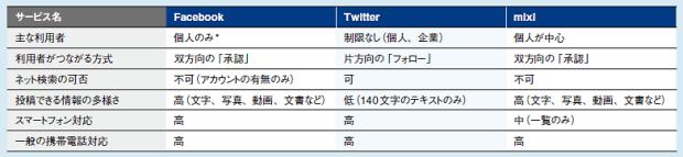 表AFacebook、Twitter、mixiの比較アジャイルメディア・ネットワークの資料を基に作成<br>*:特定テーマのコンテンツを集めた専用Webサイトである「Facebookページ」の利用者は企業が中心<br>