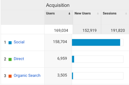 May 2020 Blog Traffic from Google Analytics || Nikki's Plate