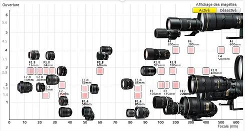 Nikon a produit 60 millions d'objectifs Nikon Nikkor