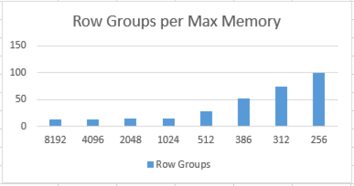 Columnstore Row Groups per Available Memory