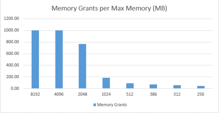 Memory Grants per Available Memory