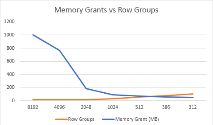 Memory Grants vs Row Group Number