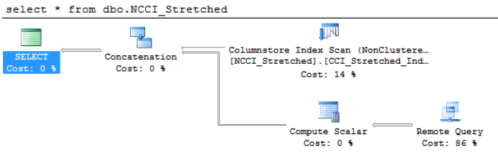 Enable Stretching NCCI - Remote Query Execution Plan