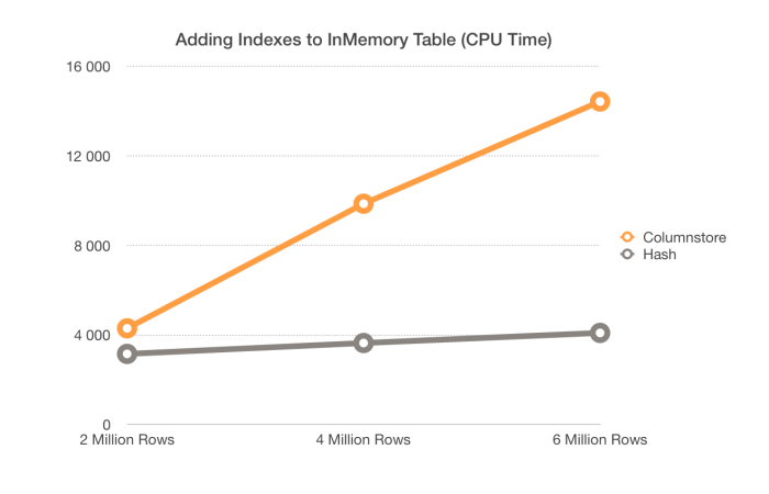 CPU Time - Adding Both Indexes