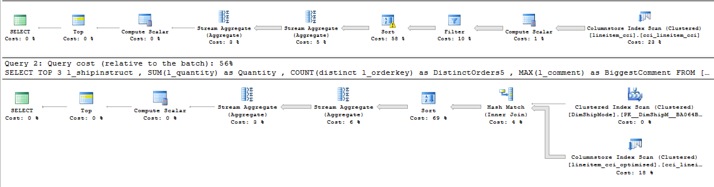 Columnstore indexes part 97 working with strings niko a lot of problems from the first query are easy to expose almost 6 million rows are being extracted from the columnstore index scan the estimation for the biocorpaavc