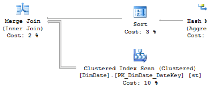 "Columnstore Indexes – part 102 (""CCI with Secondary Rowstore Indexes on SQL 2014"")"