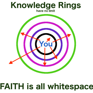 Knowledge vs Faith