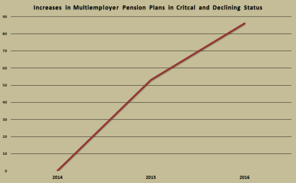 multiemployer-pensions-steep-increase-of-failure