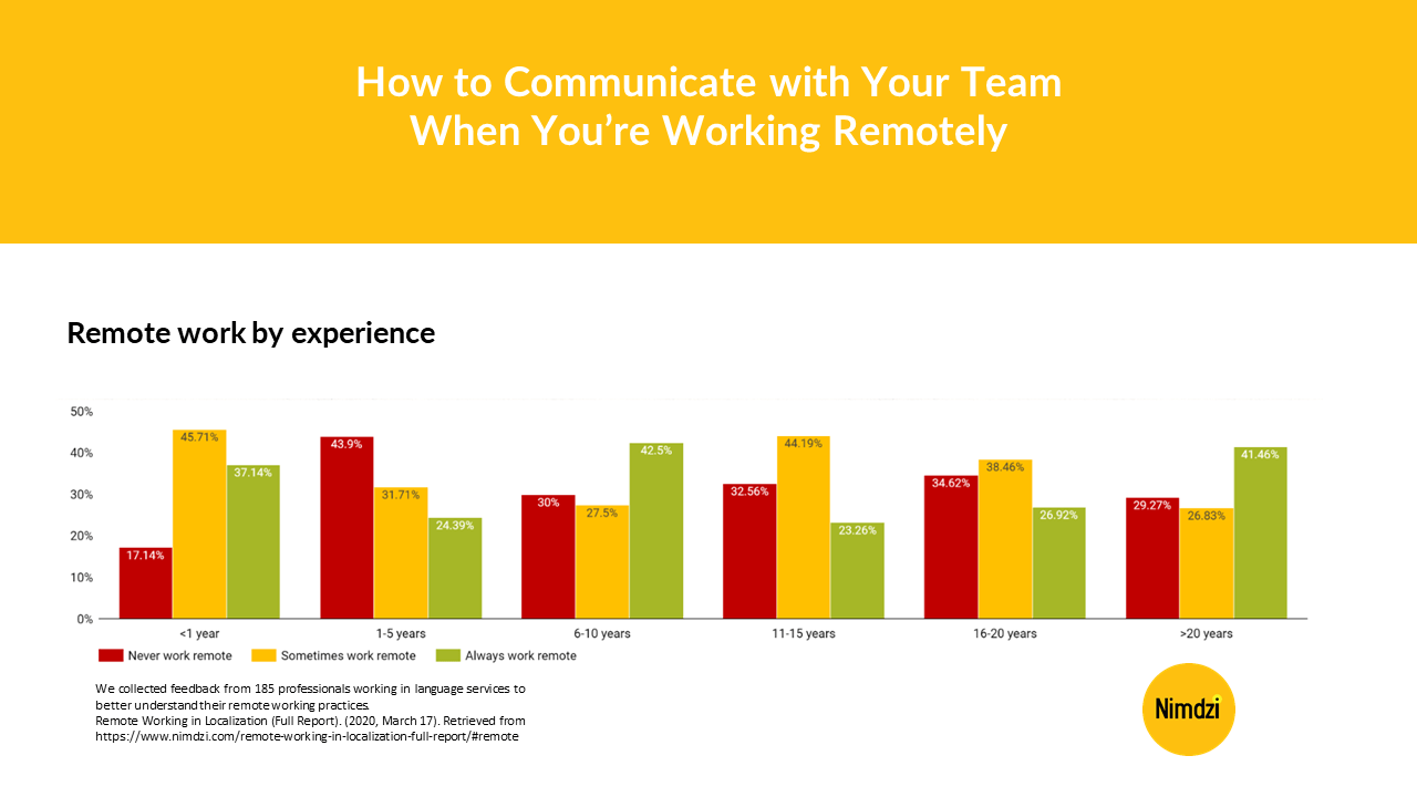 How to Communicate with Your Team When You're Working Remotely<span class=