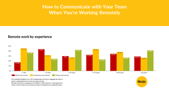 How to Communicate with Your Team When You're Working Remotely Nimdzi Finger Food