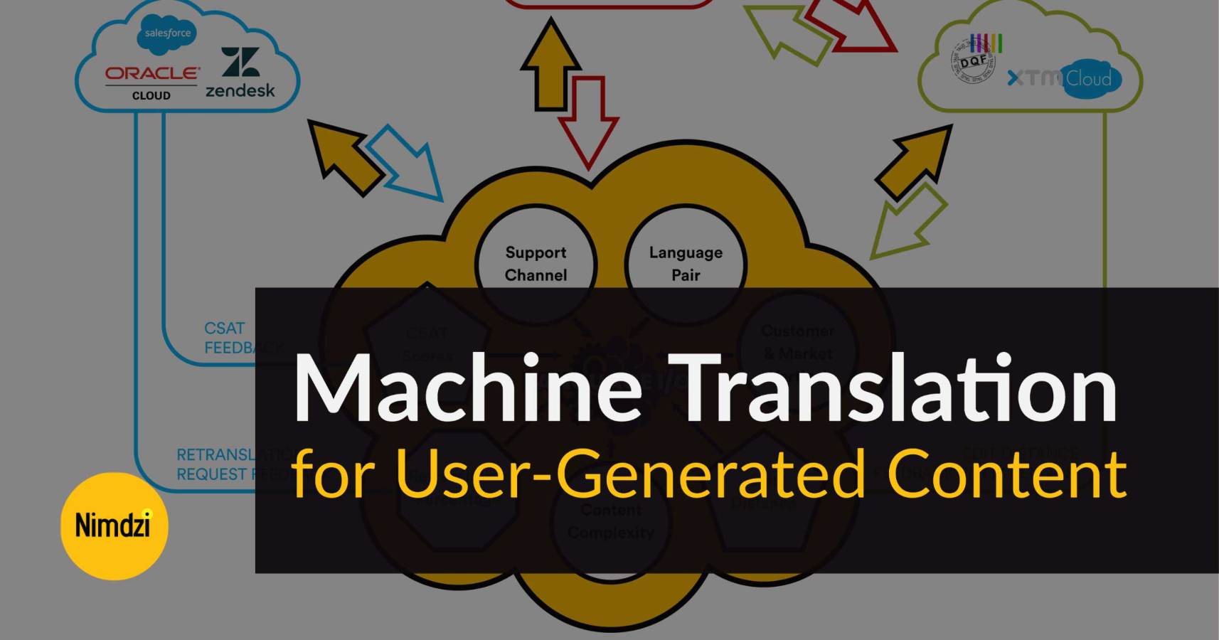 Machine Translation for User-Generated Content<span class=