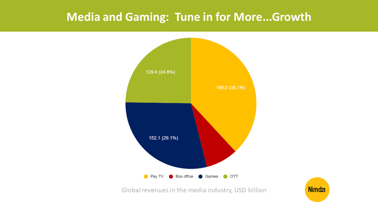 Media and Gaming: Tune in for More…Growth<span class=