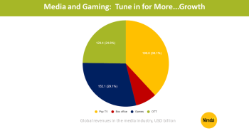 Media and Gaming: Tune in for More…GrowthNimdzi Finger Food