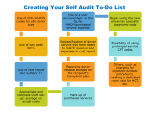 Creating Your Own Self Audit To-Do List