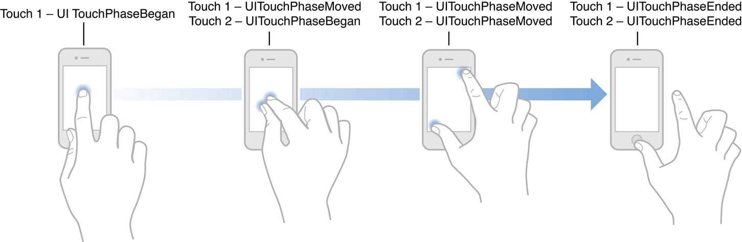 gesture recognizer ใน ios คืออะไร