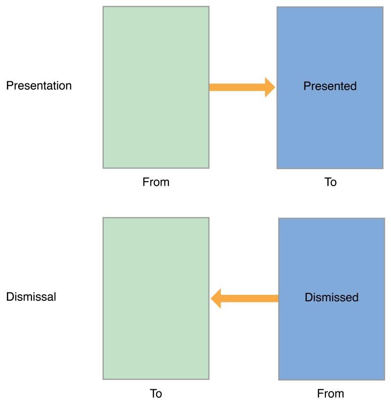 สั่ง present ViewController ใน viewDidLoad() แล้วไม่แสดงผล