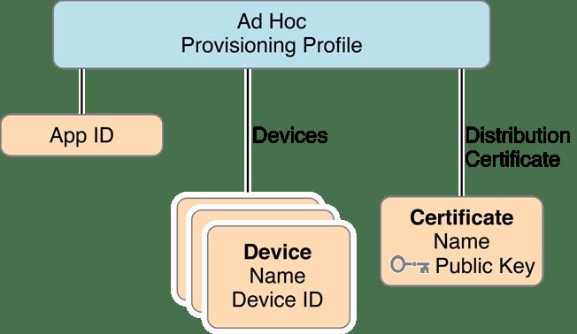 การสร้างไฟล์ ipa เพื่อติดตั้ง app ios แบบไม่ต้องง้อ appstore