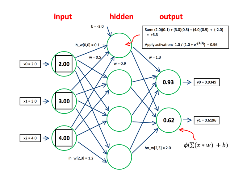 บทสรุป Neural Network and Deep Learning
